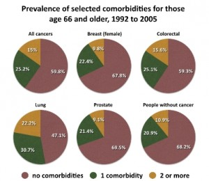Prevalence Comorbidities