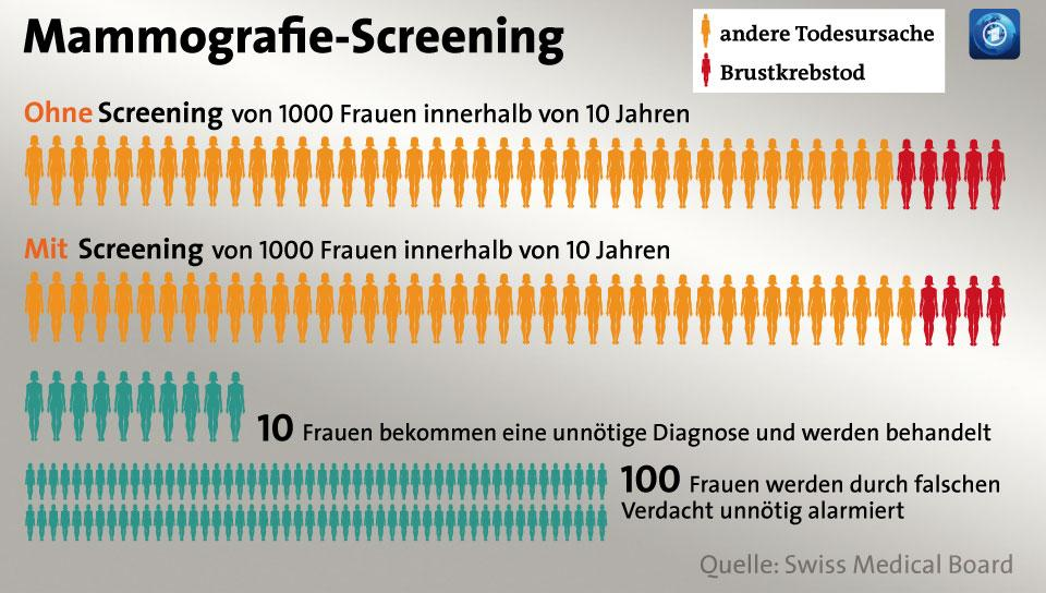infografik-mammografie-100~_v-videowebl